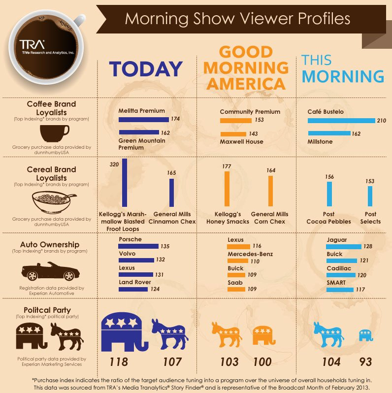 Morning_Shows_Viewer_Profiles1