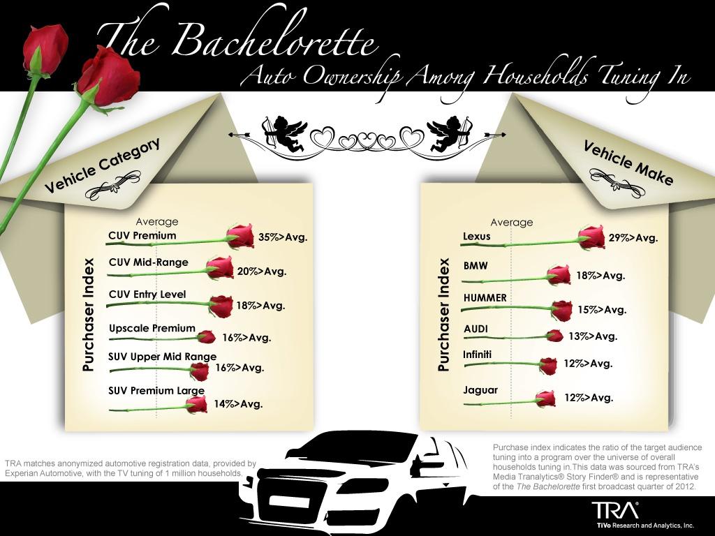 Bachelorette_Auto_TRA