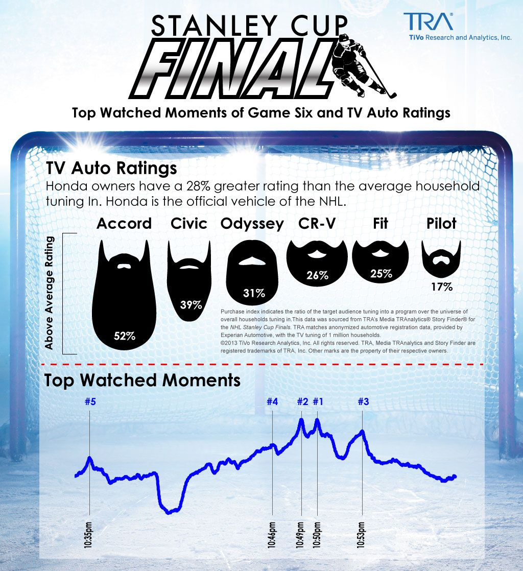 TRA_NHL_Finals_Top_Watched_Moments