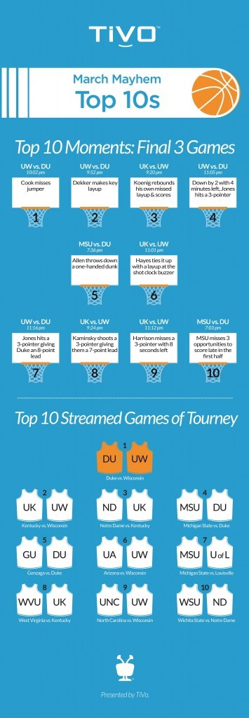 March Mayhem Infographic