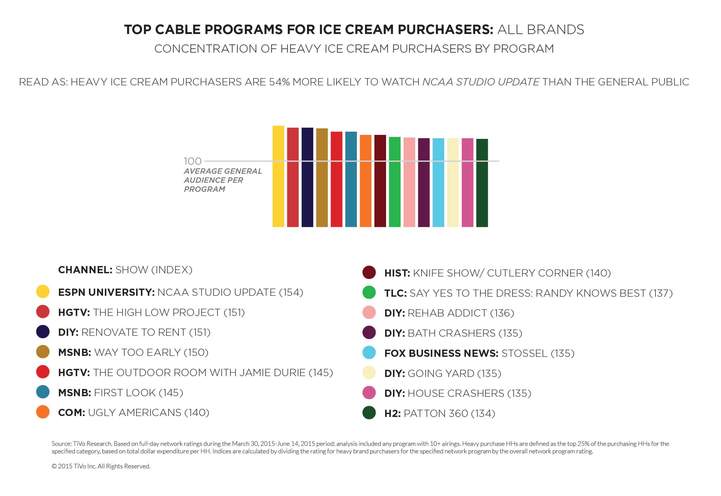 TiVo Research Ice Cream