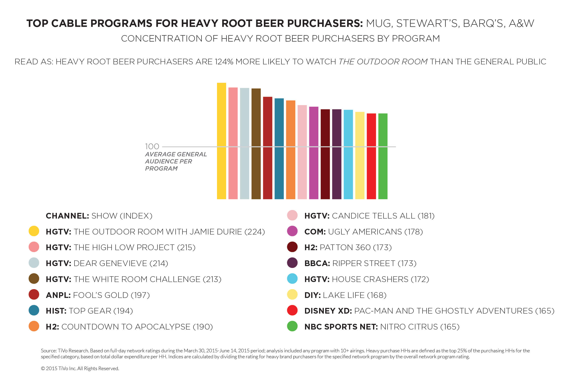 TiVo Research Root Beer