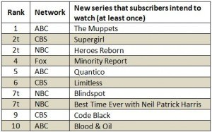 Tv Series Rank List