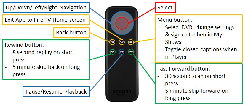 Amazon Fire TV blog image 2