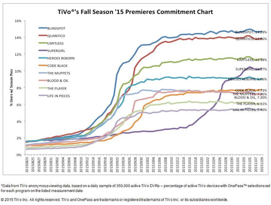 Commitment Chart 11-09-15 (1)