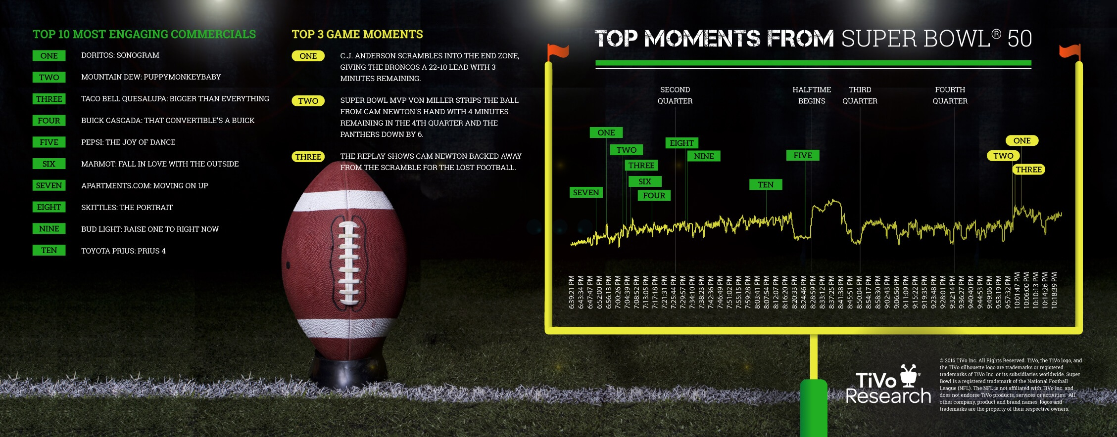 super bowl 50 top moments infograph