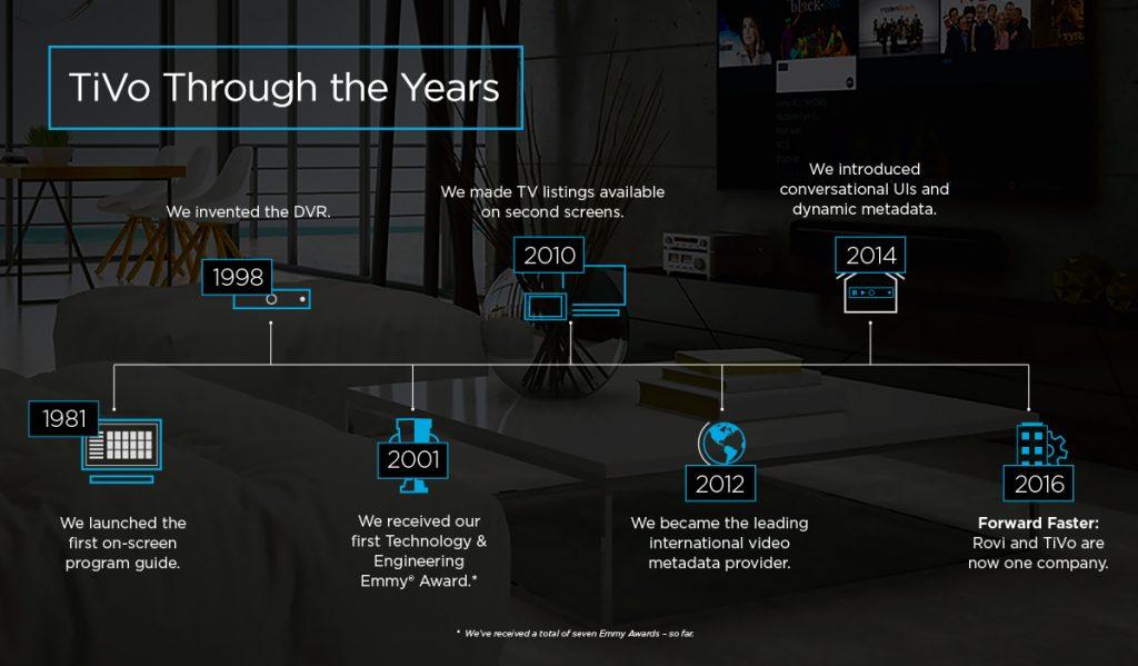 TiVo Timeline
