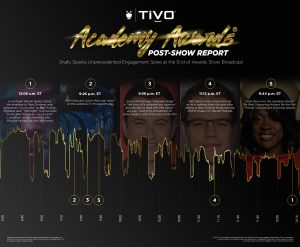 TiVo Academy Awards Post-Show Report