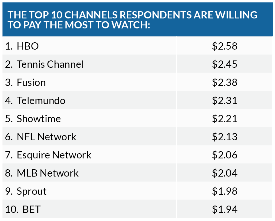 TiVo Q2 2017 Video Trends Report: Top 10 Channels