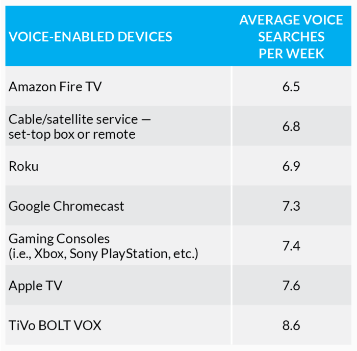 Q4 2017 Video Trends Report: Searches on Voice-Enabled Devices