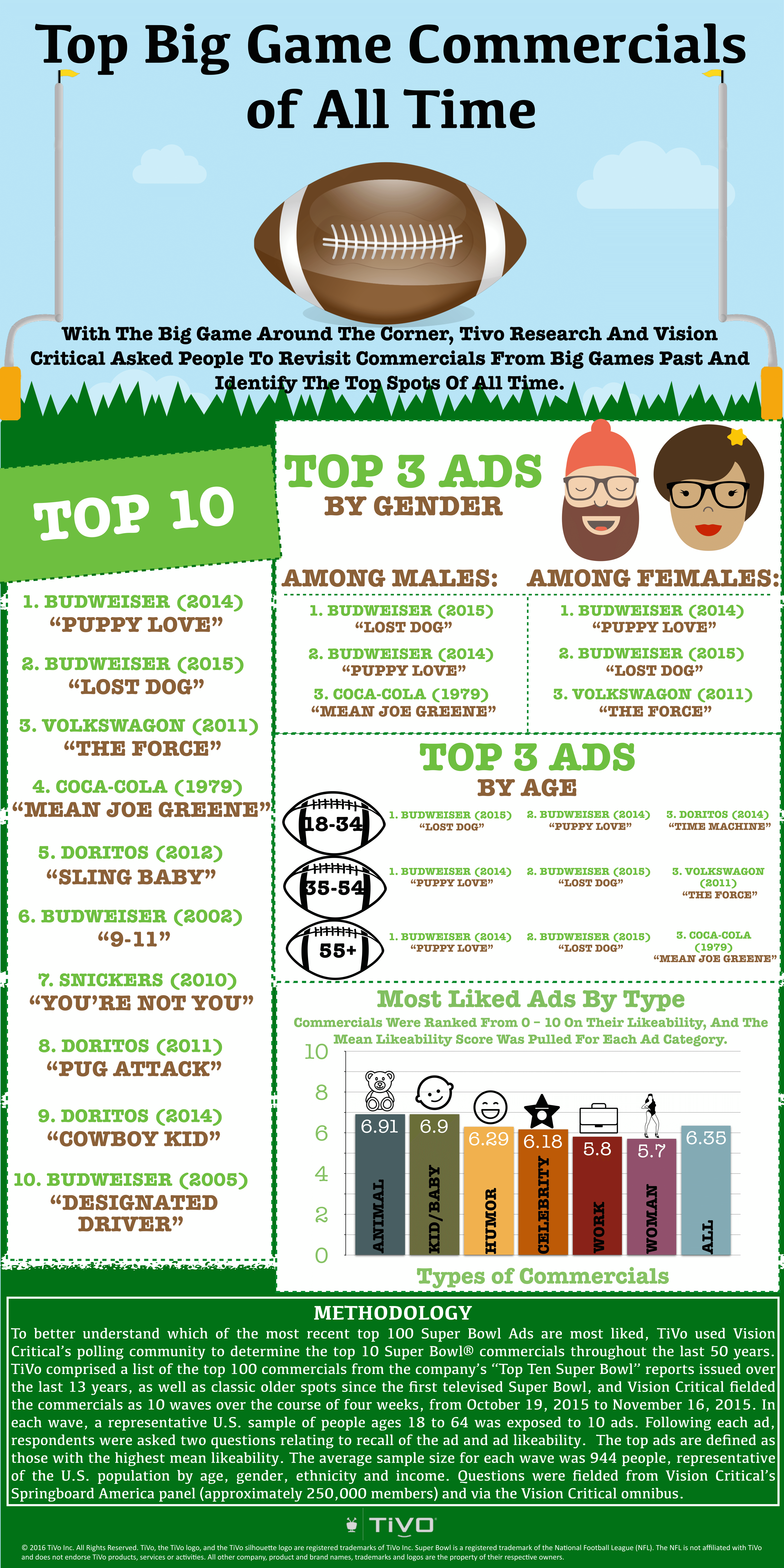 top 10 superbowl commercial infograph