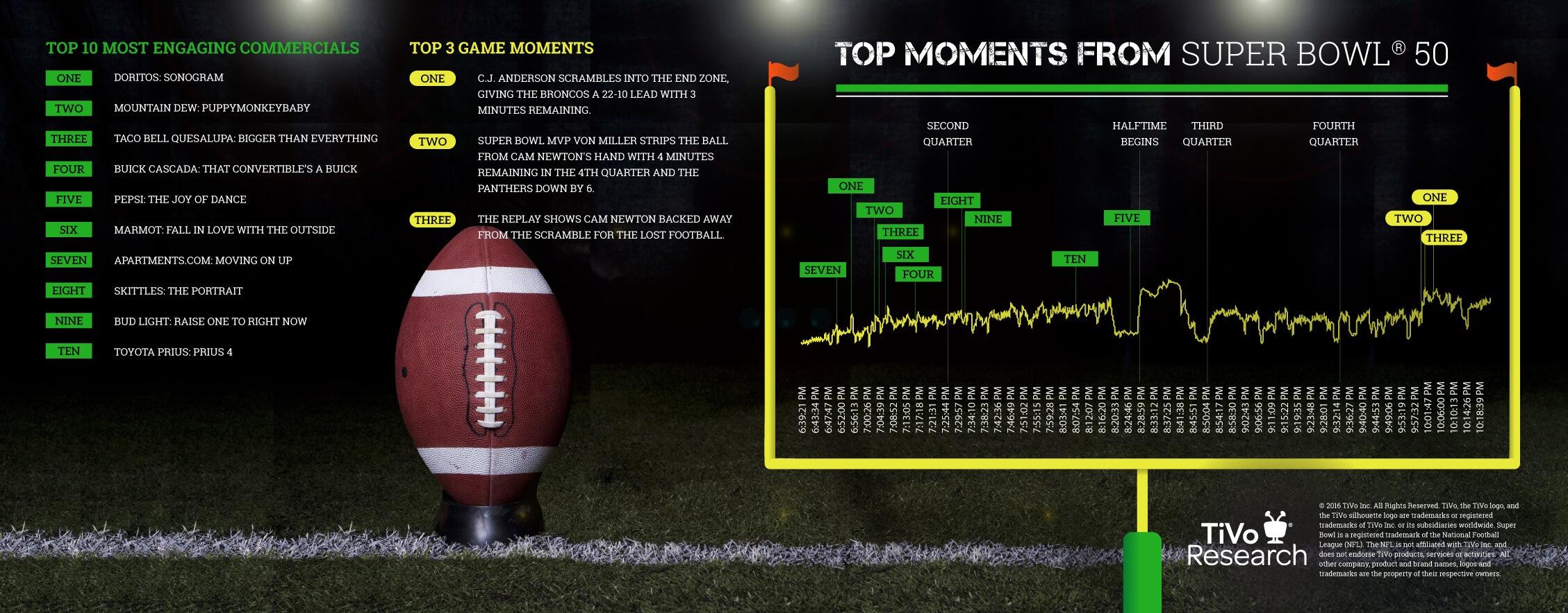super bowl 50 top moments infograph