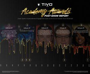 TiVo Academy Awards Post-Show Report