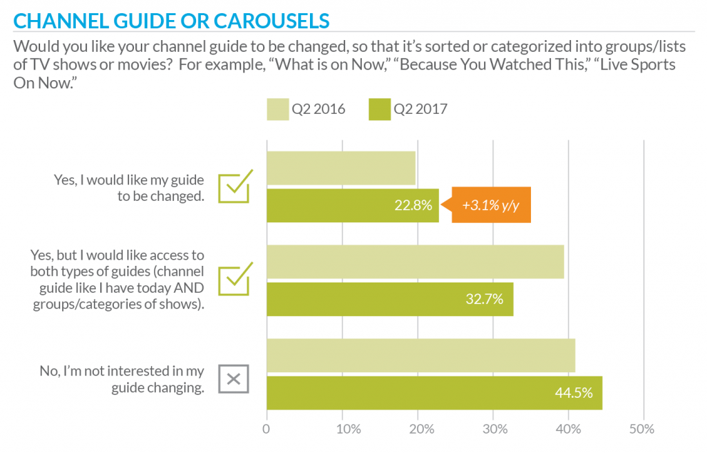 TiVo Q2 2017 Video Trends Report: Channel Guide or Carousels