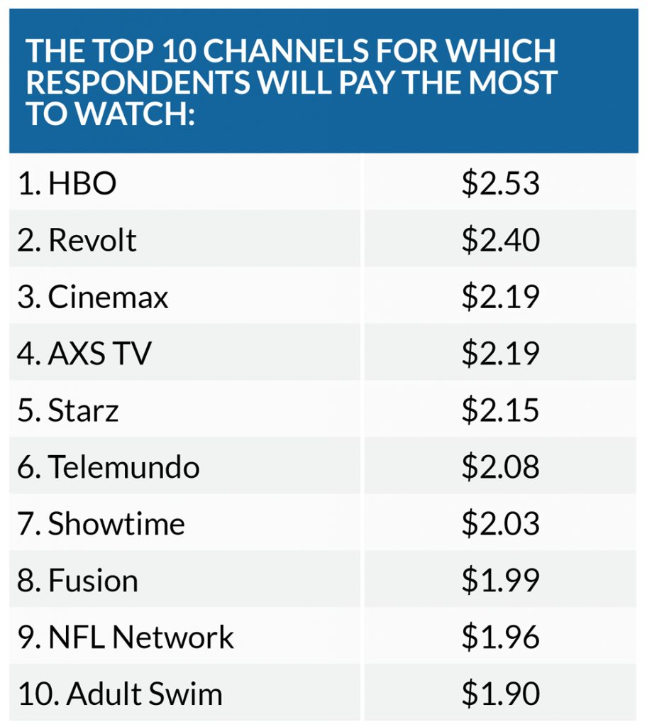 TiVo Q3 Report: Top 10 Pay Channels