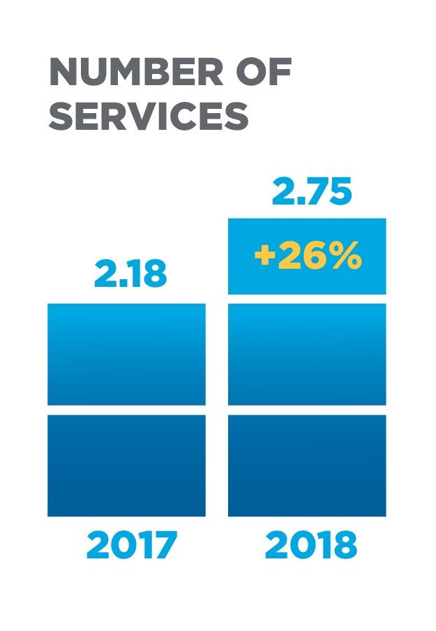 TiVo Video Trends Report chart: Number of Services