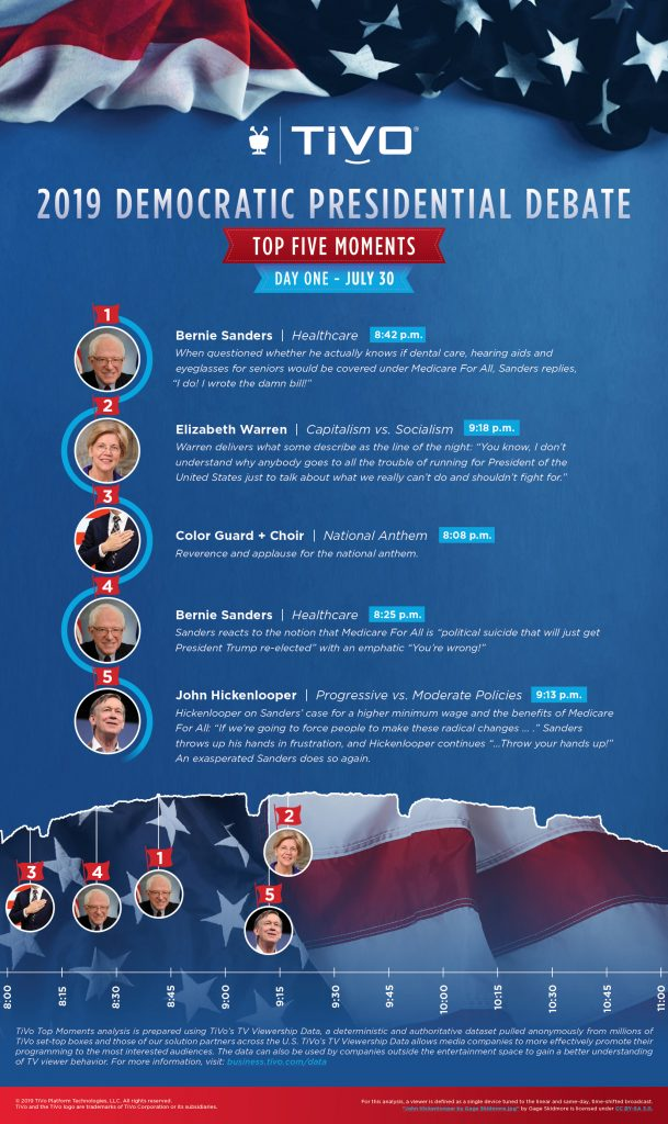 TiVo July 2019 Democratic Presidential Debates Top Moments: Night One