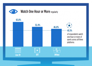 TiVo Video Trends Q2 2019: Watching Habits