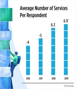 Q4 2019 Video Trends Report: Average Number of Services Per Respondent
