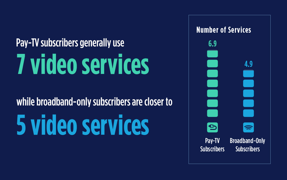 Q1 2020 Video Trends Report: Video Services