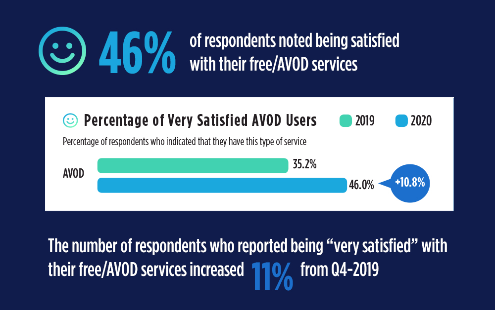 Q1 2020 Video Trends Report: AVOD Services