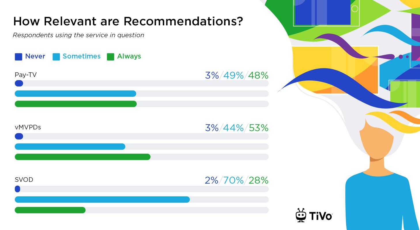Rcommendations